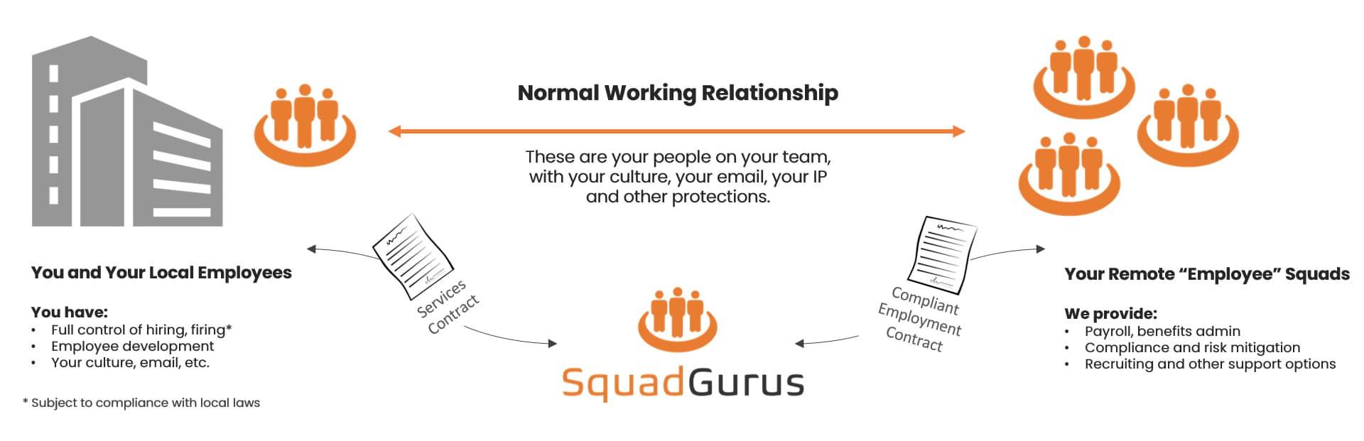 squad-gurus-peo-professional-employer-organization-b