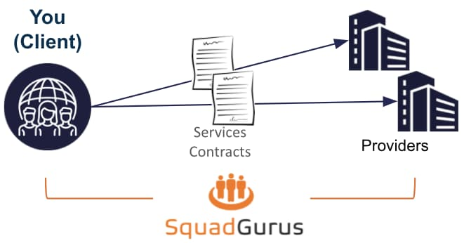 SquadGurus Manage allows you to contract directly with our customer success management