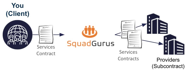 SquadGurus Prime is a prime contractor / subcontractor model